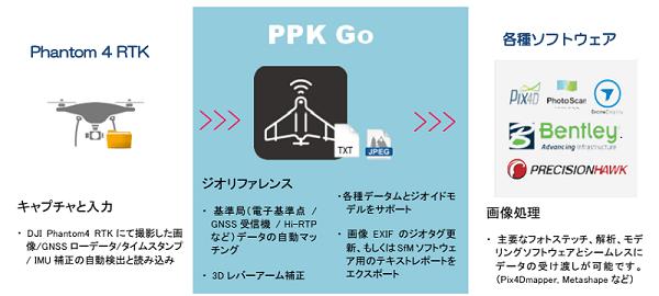 PPK GO 2